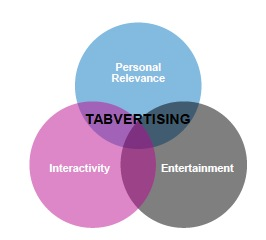 Venn diagram explaining advertising in tablet magazines and apps
