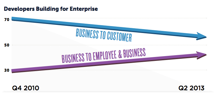 Mobile Developers go to enterprise_2013 Mobile Developer Report